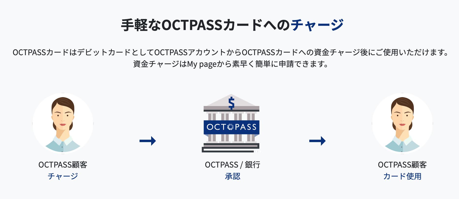 OCTPASSカードへの仮想通貨(暗号資産)のチャージ OCTPASSカードはデビットカードとしてOCTPASSアカウントからOCTPASSカードへの仮想通貨(暗号資産)といった資金チャージ後にご使用いただけます。 仮想通貨(暗号資産)といった資金チャージはMy pageから素早く簡単に申請できます。