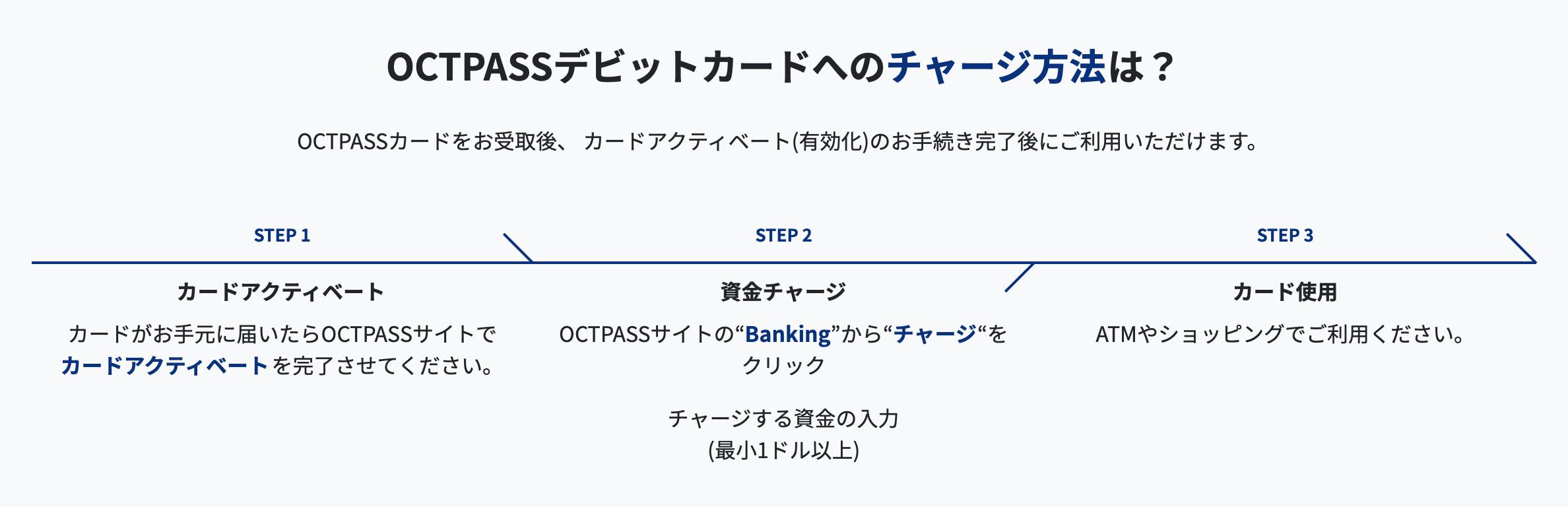 """OCTPASSカードをお受取後、 カードアクティベート(有効化)のお手続き完了後にご利用いただけます。 STEP 1 カードアクティベート カードがお手元に届いたらOCTPASSサイトで カードアクティベートを完了させてください。 STEP 2 資金チャージ OCTPASSサイトの""""Banking""""から""""チャージ""""をクリック チャージする資金の入力 (最小1ドル以上) STEP 3 カード使用 ATMやショッピングでご利用ください。"""
