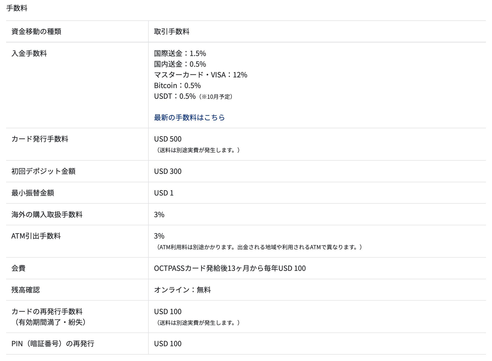 資金移動の種類 取引手数料 入金手数料 国際送金:1.5% 国内送金:0.5% マスターカード・VISA:12% Bitcoin:0.5% USDT:0.5%(※10月予定) 最新の手数料はこちら カード発行手数料 USD 500 (送料は別途実費が発生します。) 初回デポジット金額 USD 300 最小振替金額 USD 1 海外の購入取扱手数料 3% ATM引出手数料 3% (ATM利用料は別途かかります。出金される地域や利用されるATMで異なります。) 会費 OCTPASSカード発給後13ヶ月から毎年USD 100 残高確認 オンライン:無料 カードの再発行手数料 (有効期間満了・紛失) USD 100 (送料は別途実費が発生します。) PIN(暗証番号)の再発行 USD 100