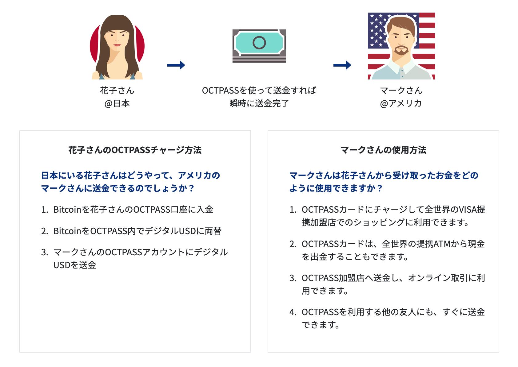 日本に住んでいる花子さんは、アメリカに住んでいる友人のマークさんに送金する場合。 通常、花子さんがマークさんに送金する方法は、銀行を使った海外送金しかありません。海外送金の手数料は高く、お金が着金されるまで早くて2~3日掛かります。 しかし、花子さんとマークさんがOCTPASS口座を持っていれば、瞬時に送金が可能です。 花子さん @日本 OCTPASSを使って送金すれば 瞬時に送金完了 マークさん @アメリカ 花子さんのOCTPASSチャージ方法 日本にいる花子さんはどうやって、アメリカのマークさんに送金できるのでしょうか? Bitcoinを花子さんのOCTPASS口座に入金 BitcoinをOCTPASS内でデジタルUSDに両替 マークさんのOCTPASSアカウントにデジタルUSDを送金 マークさんの使用方法 マークさんは花子さんから受け取ったお金をどのように使用できますか? OCTPASSカードにチャージして全世界のVISA提携加盟店でのショッピングに利用できます。 OCTPASSカードは、全世界の提携ATMから現金を出金することもできます。 OCTPASS加盟店へ送金し、オンライン取引に利用できます。 OCTPASSを利用する他の友人にも、すぐに送金できます。