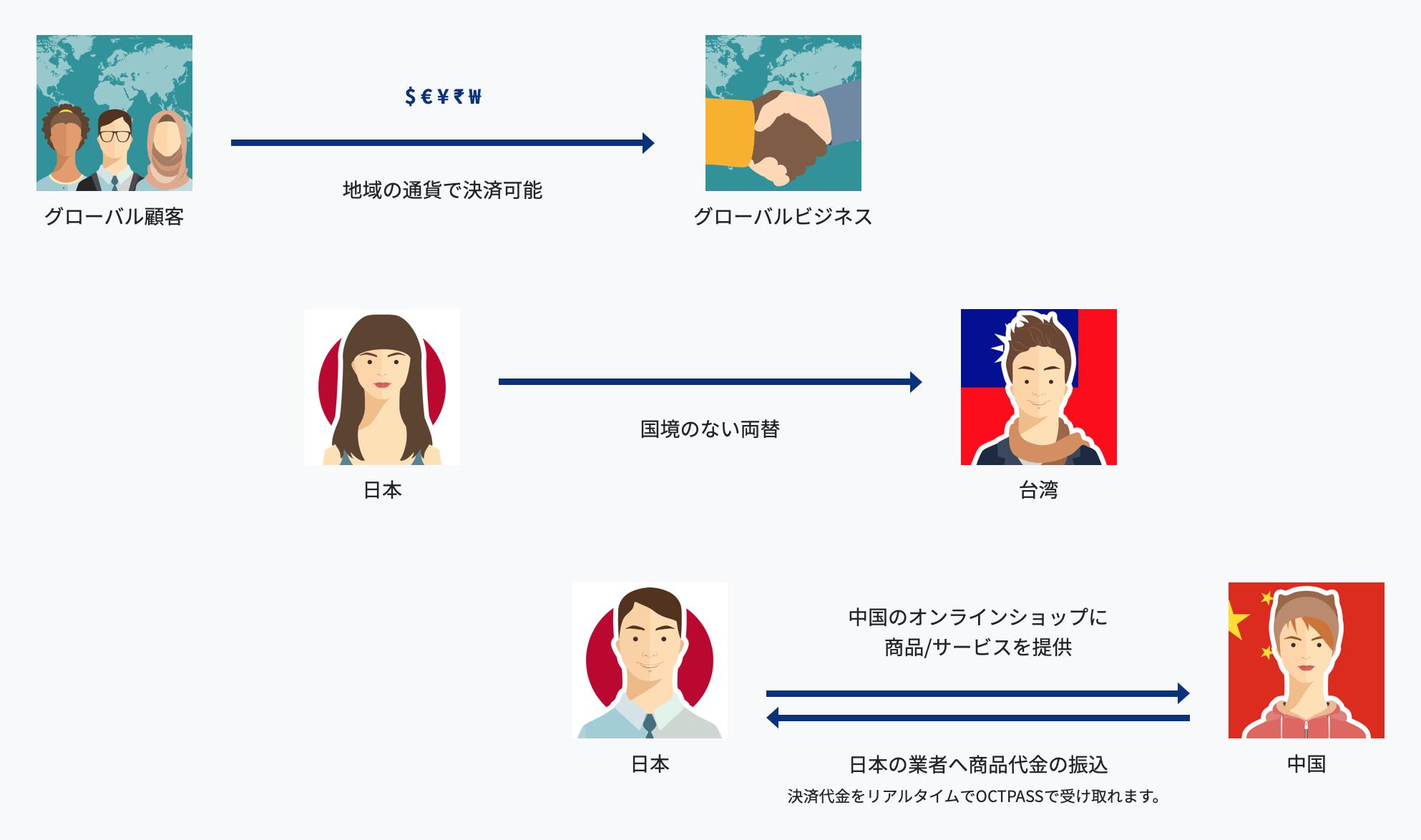 グローバル顧客に対し、地域の通貨や仮想通貨(暗号資産)で決済可能 グローバルビジネスで日本を含めた国境のない両替が可能に。 台湾や日本、中国のオンラインショップに商品/サービスを提供 日本の業者へ商品代金の振込決済代金をリアルタイムでOCTPASSで受け取れます。